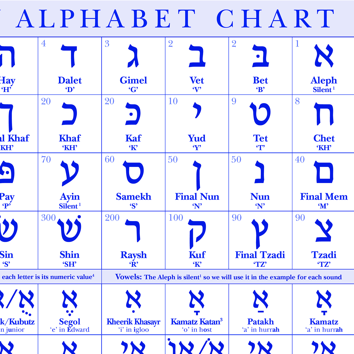 image relating to Hebrew Alphabet Chart Printable identify Hebrew Letters Chart